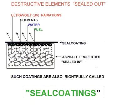 Destructive Elements Sealed Out