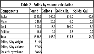 Coat Tar Solids by volume