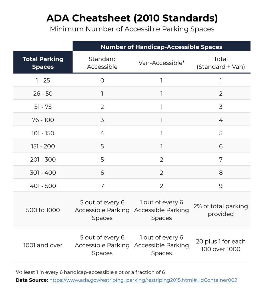 ADA Handicap Cheatsheet