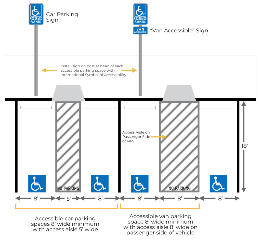 Handicap accessible layout graphic
